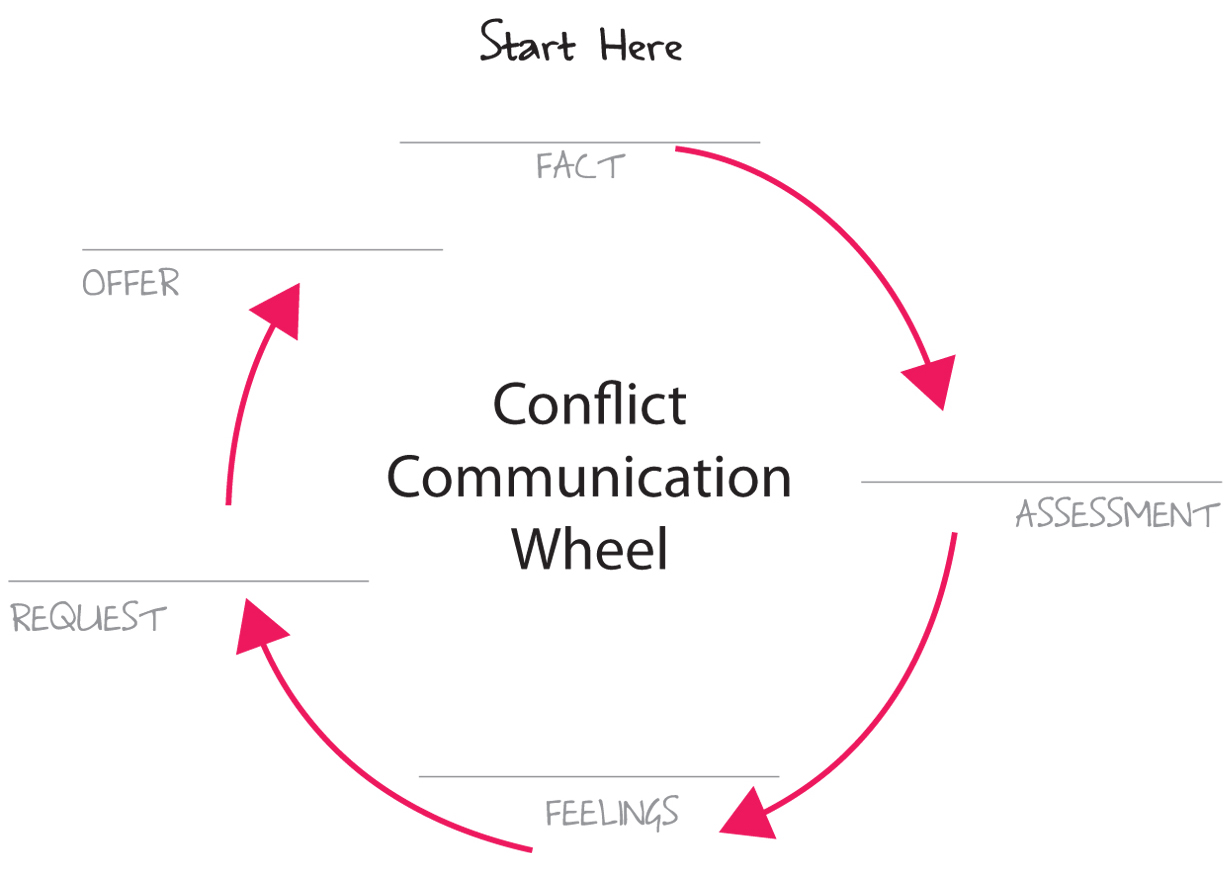 communication and conflict Search our favorite peacemaking games and activities below  communication, conflict resolution, cooperation, identifying feelings, inquiring, listening.